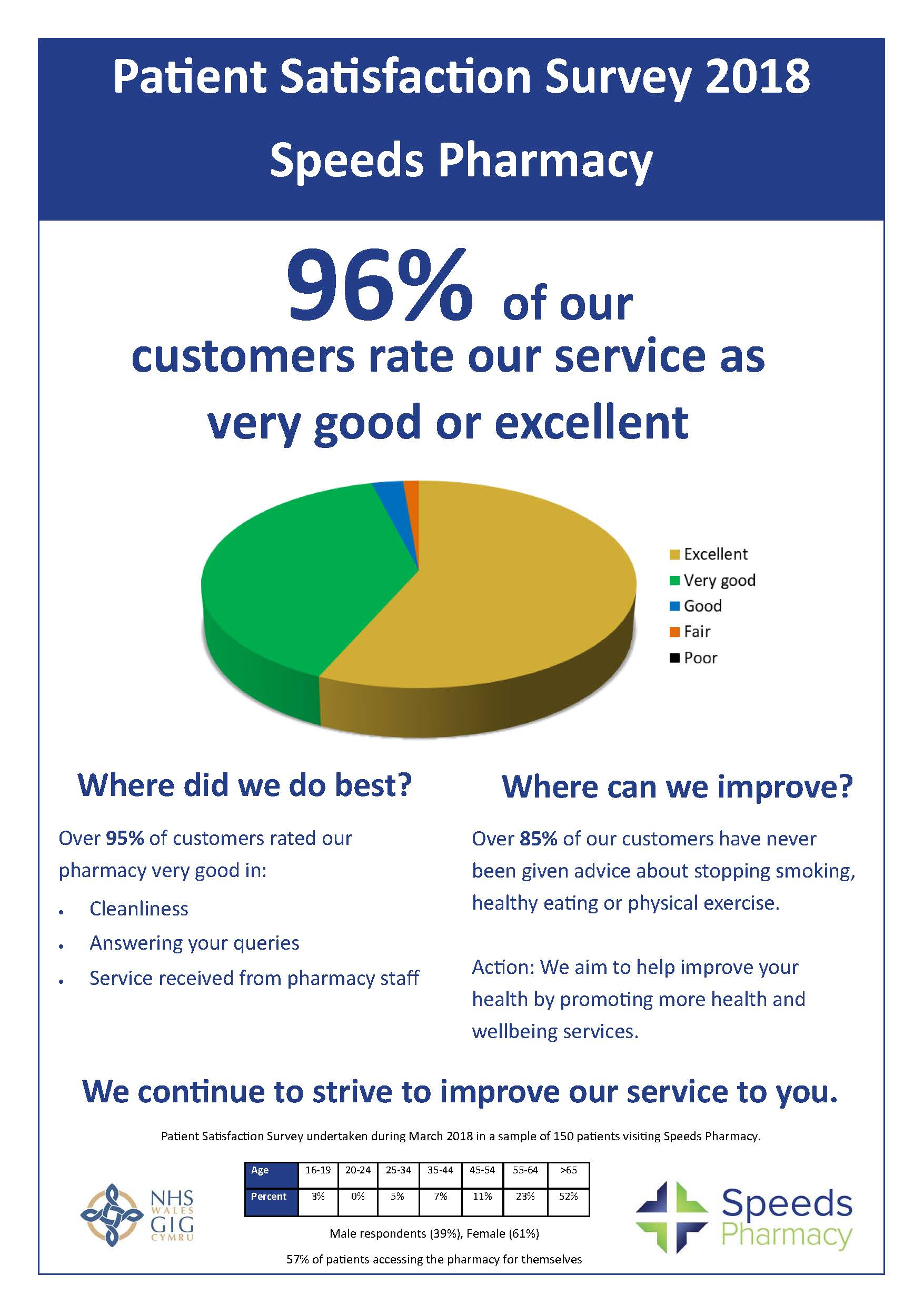 Patient Satisfaction Survey Results 2018